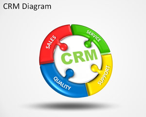 CRM PowerPoint Template Diagramme