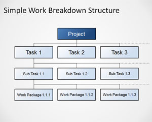 Simples Work Breakdown Structure Diagrama para o PowerPoint
