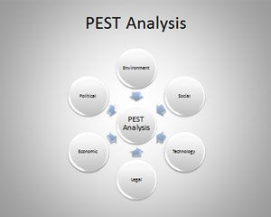 PEST PowerPoint Template