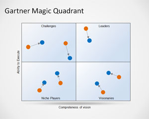 Gartner Magic Quadrant Vorlage für Powerpoint